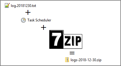 Archive Sitecore logs with 7zip and Task Scheduler